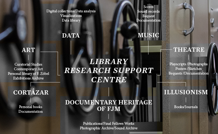 >Library - Research Support Center