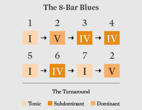 The 8-Bar Blues